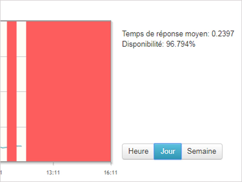 monitoring-de-site-graphique-keyade